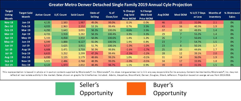 Your Roadmap to the Denver Real Estate Market  - Liz Daigle Real Estate